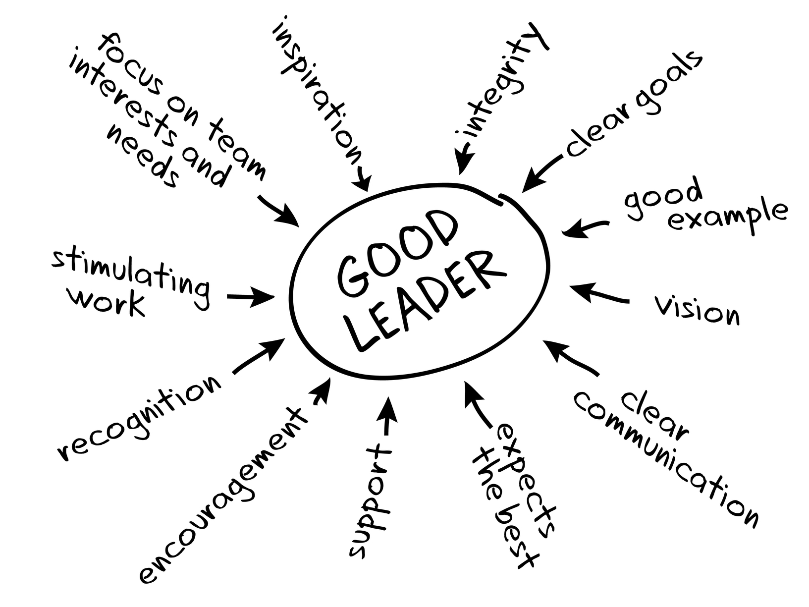 when do you know you are a leader leadership hospitality leadership chart
